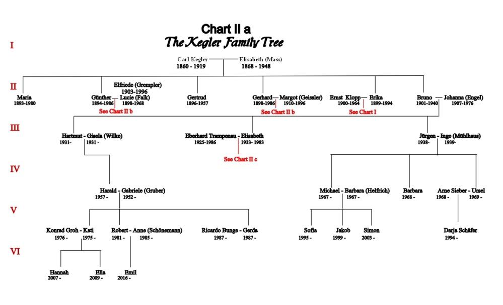 chart-ii-a-carl-and-elisabeth-kegler-update