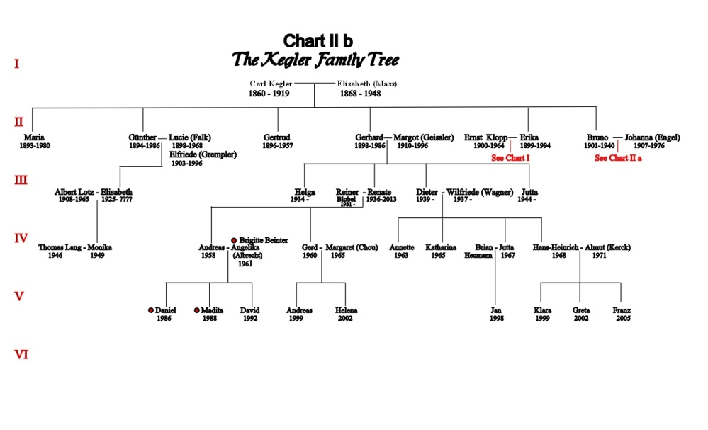chart-ii-b-carl-and-elisabeth-kegler