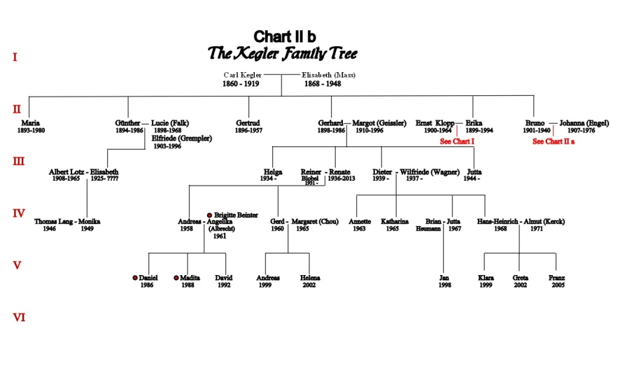 chart-ii-b-carl-and-elisabeth-kegler