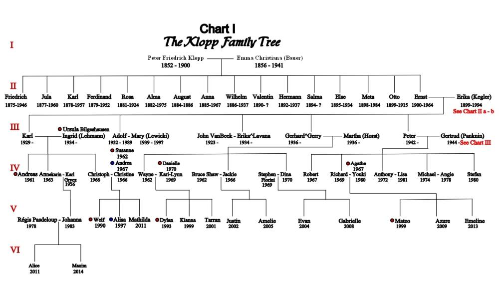 The Klopp Tree (1/6)