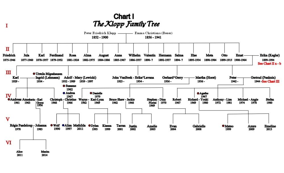 Chart I Peter and Emma Klopp Tree