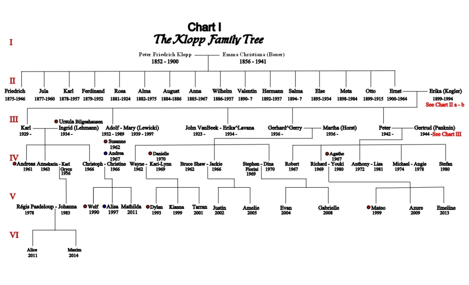 Chart I Peter and Emma Klopp Tree