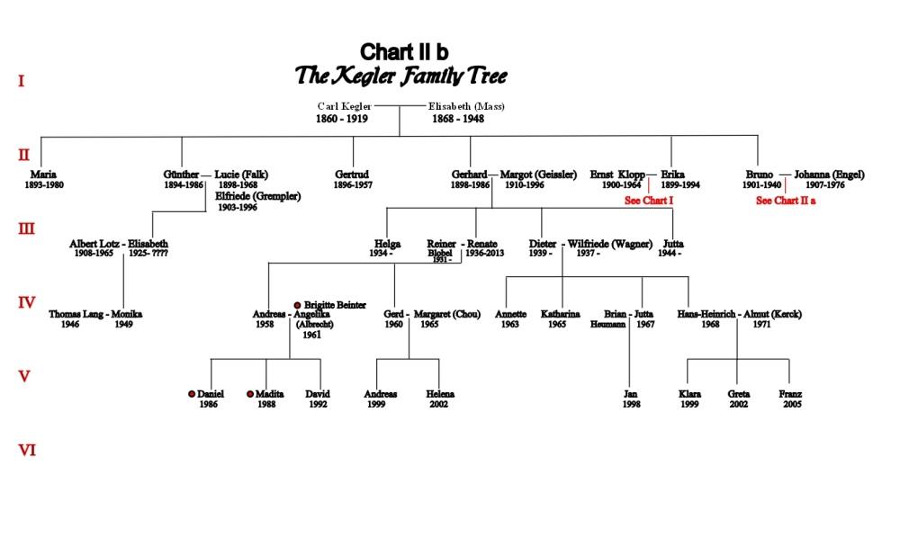 The Kegler Tree (2/6)
