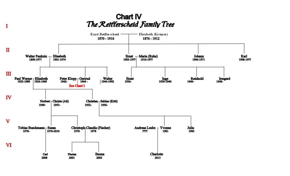 Chart IV Ernst and Elisabeth Reifferscheid