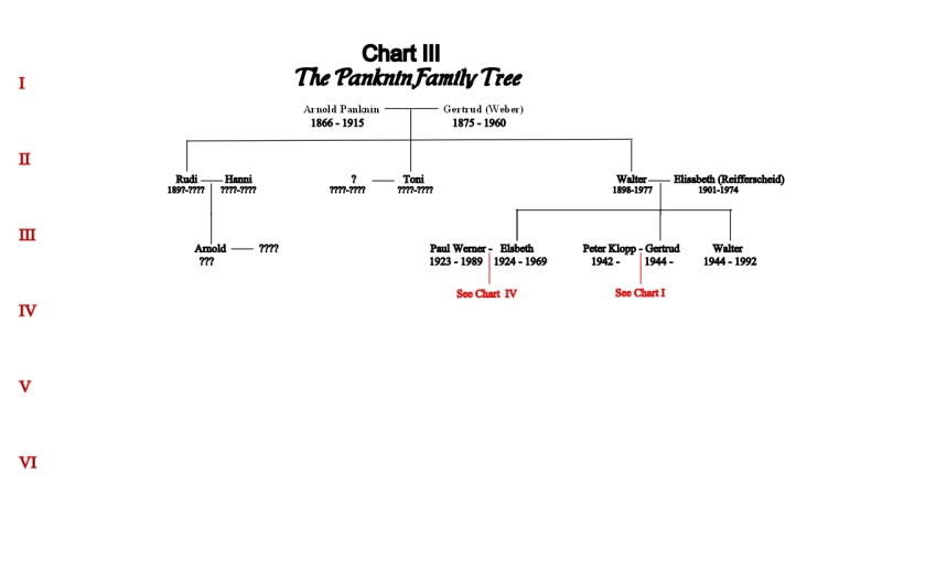 Red Tag Chart III Arnold und Gertrud Panknin