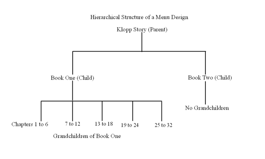 Hierarchical Structure of a Menu Design